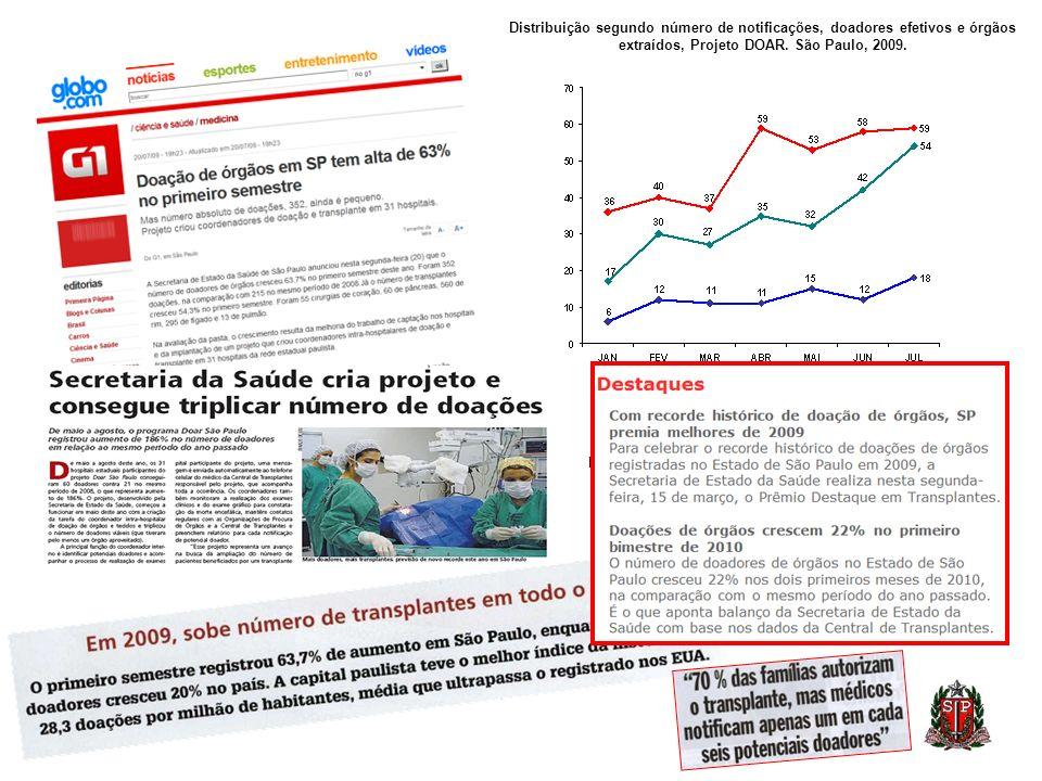 Distribuição segundo número de notificações, doadores efetivos e órgãos extraídos, Projeto DOAR. São Paulo, 2009. Fonte: Sistema Estadual de Transplan