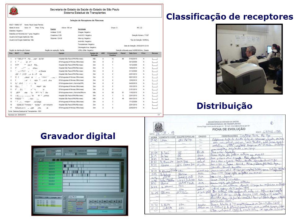 Classificação de receptores Distribuição Gravador digital