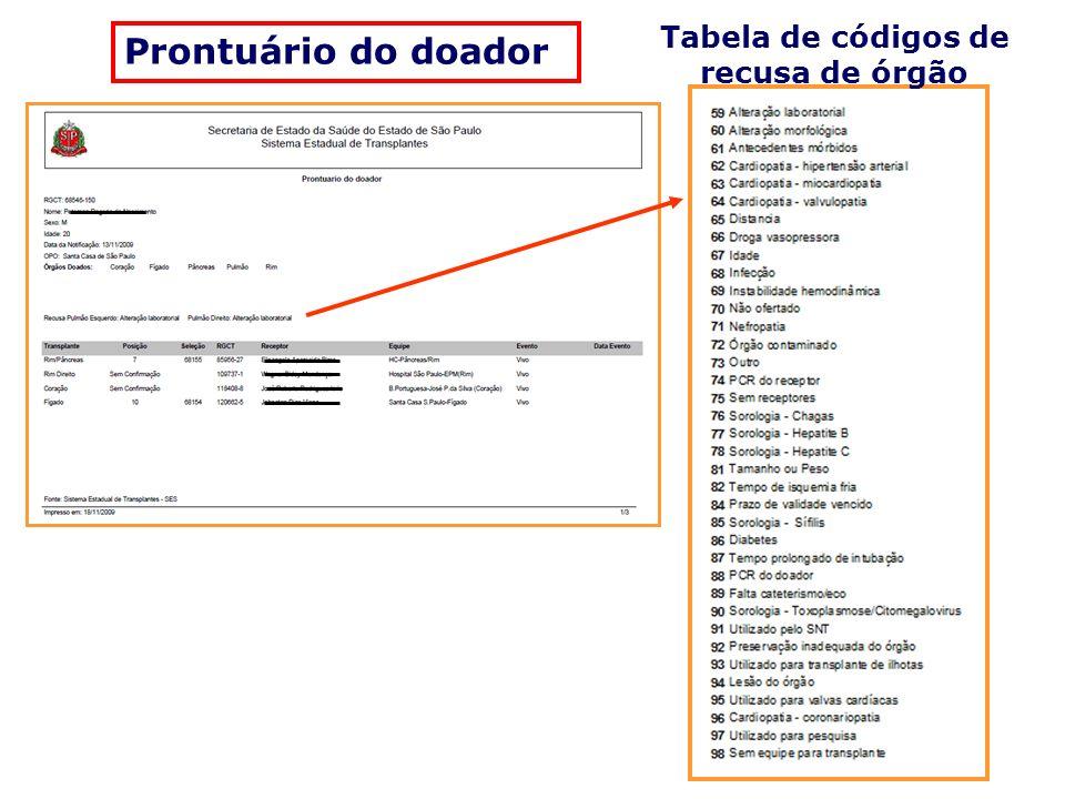 Tabela de códigos de recusa de órgão Prontuário do doador