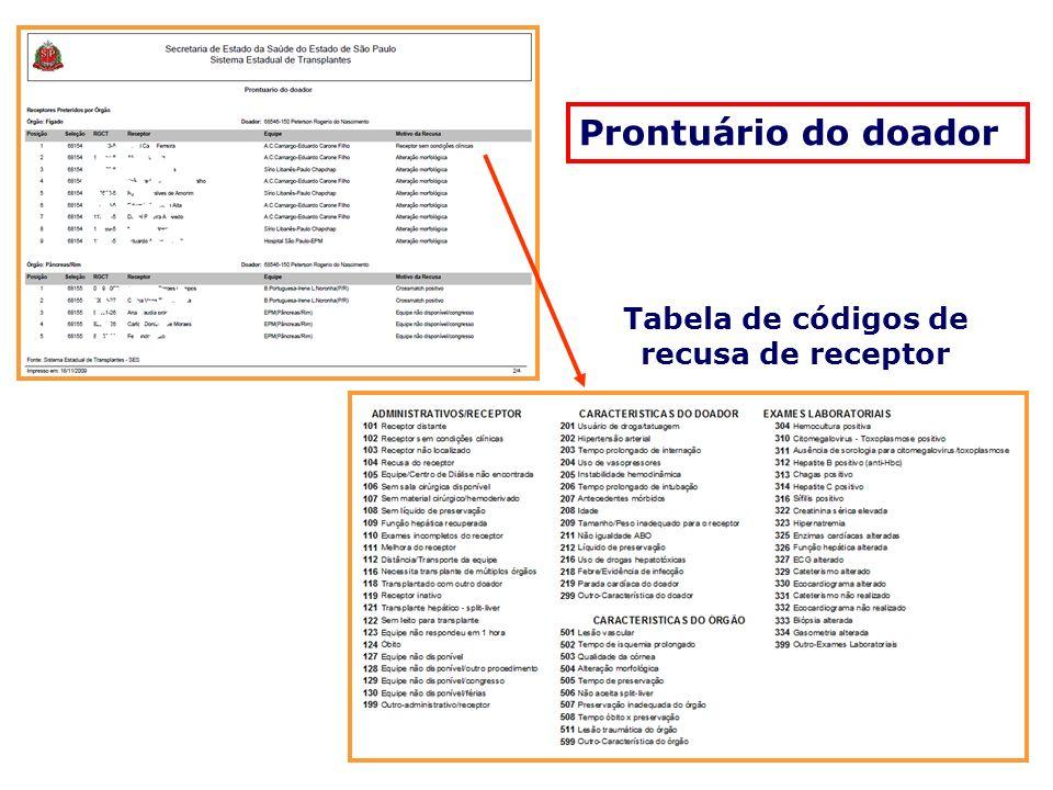 Tabela de códigos de recusa de receptor Prontuário do doador