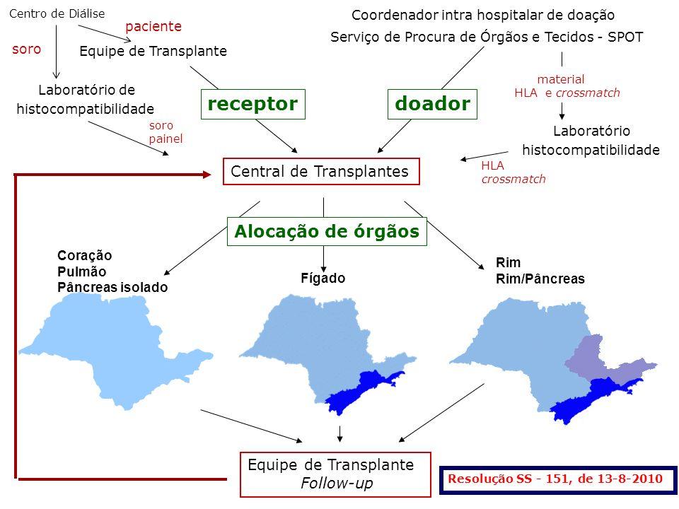 Central de Transplantes Equipe de Transplante receptor Coração Pulmão Pâncreas isolado Fígado Rim Rim/Pâncreas Alocação de órgãos Laboratório de histo