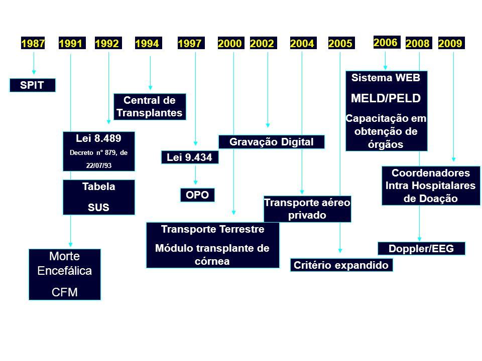 1987199219941997200020022005 2006 SPIT Lei 8.489 Decreto n° 879, de 22/07/93 Central de Transplantes Lei 9.434 Transporte Terrestre Módulo transplante