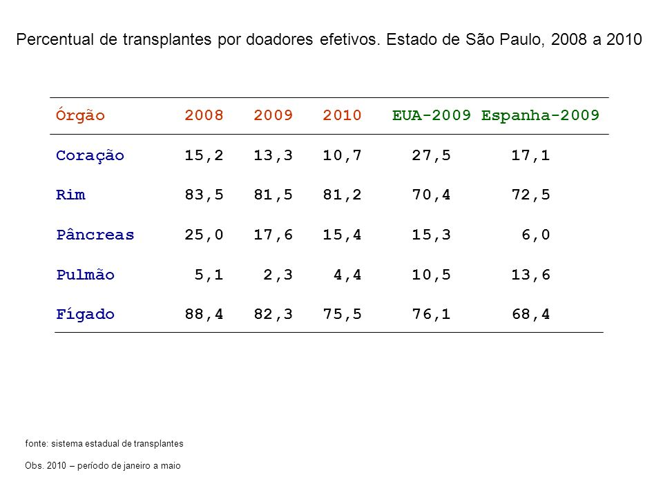 Percentual de transplantes por doadores efetivos. Estado de São Paulo, 2008 a 2010 Órgão 2008 2009 2010 EUA-2009 Espanha-2009 Coração 15,2 13,3 10,7 2