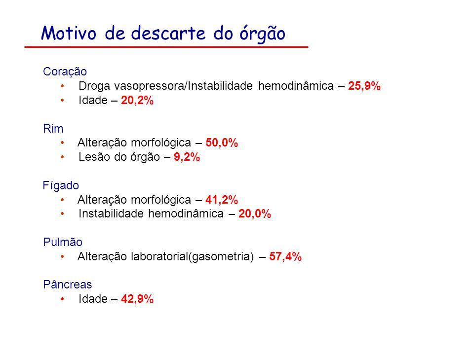 Motivo de descarte do órgão Coração Droga vasopressora/Instabilidade hemodinâmica – 25,9% Idade – 20,2% Rim Alteração morfológica – 50,0% Lesão do órg