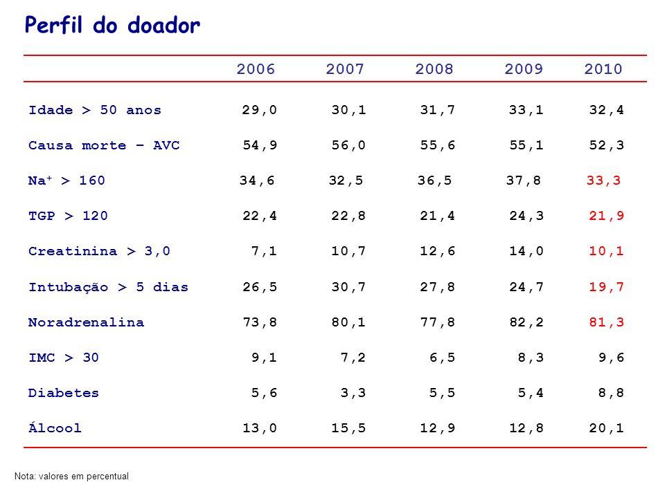 2006 2007 2008 2009 2010 Idade > 50 anos 29,0 30,1 31,7 33,1 32,4 Causa morte – AVC 54,9 56,0 55,6 55,1 52,3 Na + > 160 34,6 32,5 36,5 37,8 33,3 TGP >