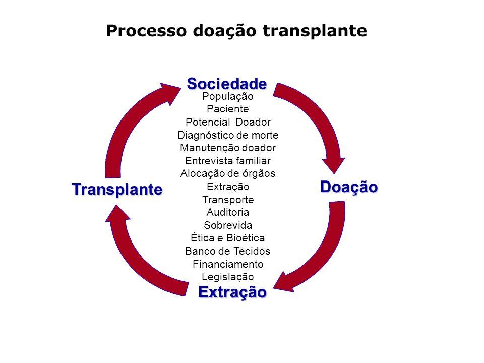 Doação Transplante Extração Sociedade Processo doação transplante População Paciente Potencial Doador Diagnóstico de morte Manutenção doador Entrevist