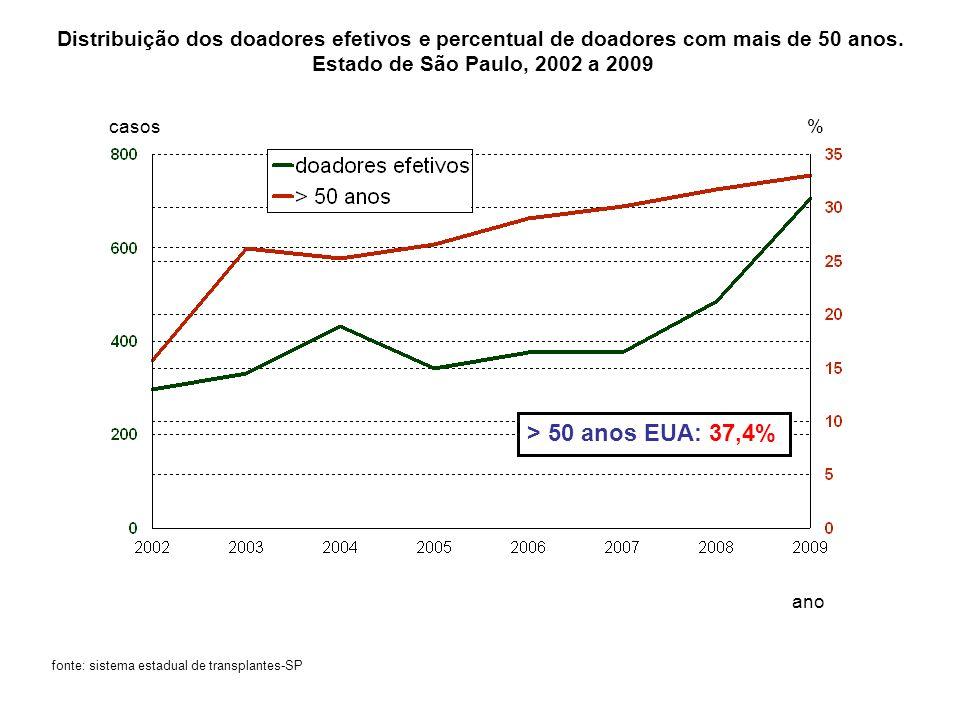casos % ano fonte: sistema estadual de transplantes-SP Distribuição dos doadores efetivos e percentual de doadores com mais de 50 anos. Estado de São
