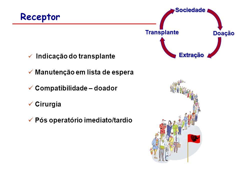 Receptor Indicação do transplante Manutenção em lista de espera Compatibilidade – doador Cirurgia Pós operatório imediato/tardio Extração Sociedade So