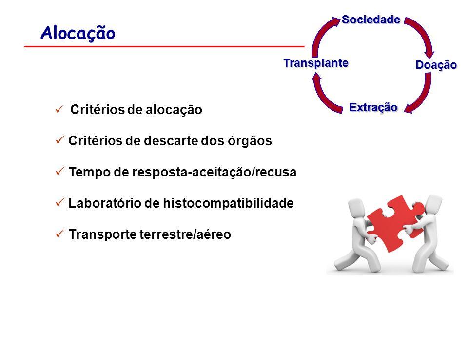 Alocação Critérios de alocação Critérios de descarte dos órgãos Tempo de resposta-aceitação/recusa Laboratório de histocompatibilidade Transporte terr