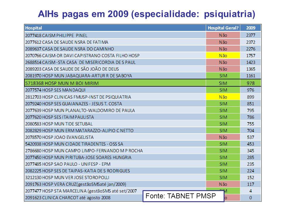 AIHs pagas em 2009 (especialidade: psiquiatria) Fonte: TABNET PMSP