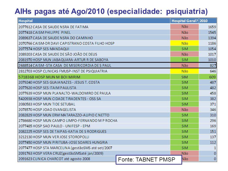 AIHs pagas até Ago/2010 (especialidade: psiquiatria) Fonte: TABNET PMSP