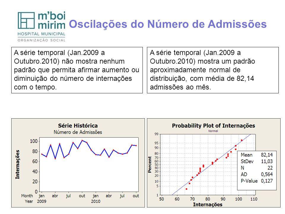 Oscilações do Número de Admissões A série temporal (Jan.2009 a Outubro.2010) não mostra nenhum padrão que permita afirmar aumento ou diminuição do núm