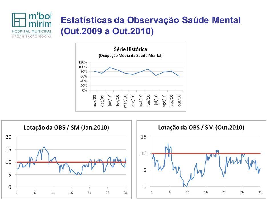 Estatísticas da Observação Saúde Mental (Out.2009 a Out.2010)