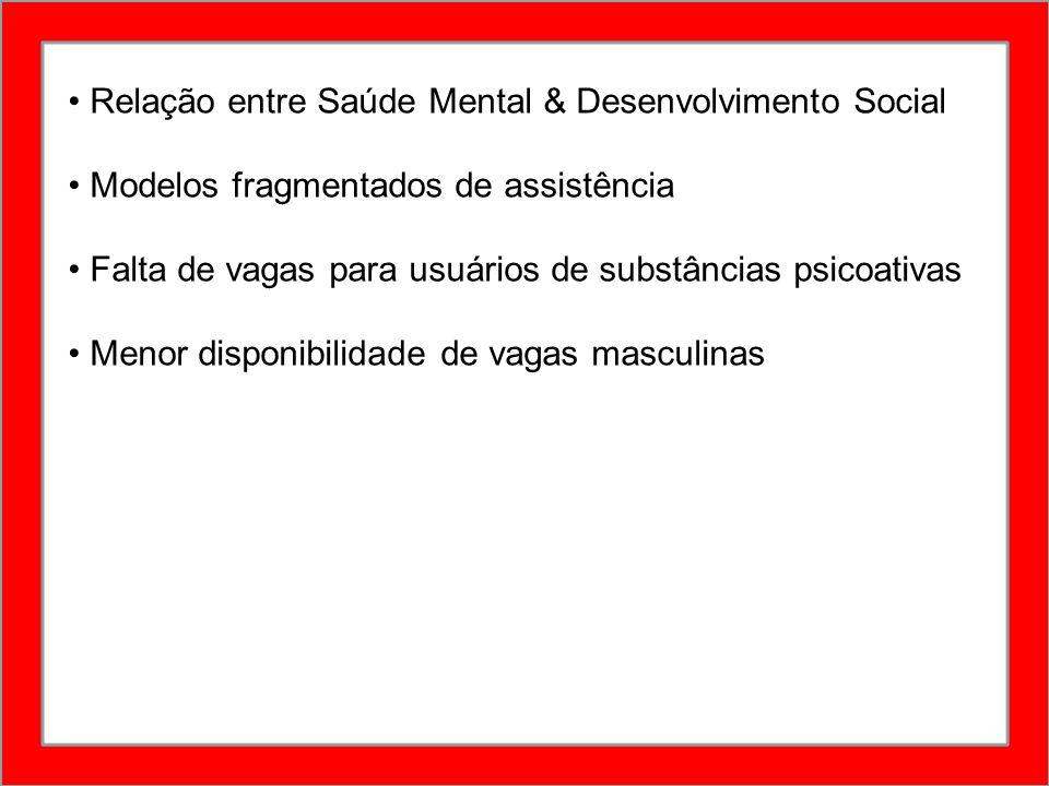 Relação entre Saúde Mental & Desenvolvimento Social Modelos fragmentados de assistência Falta de vagas para usuários de substâncias psicoativas Menor