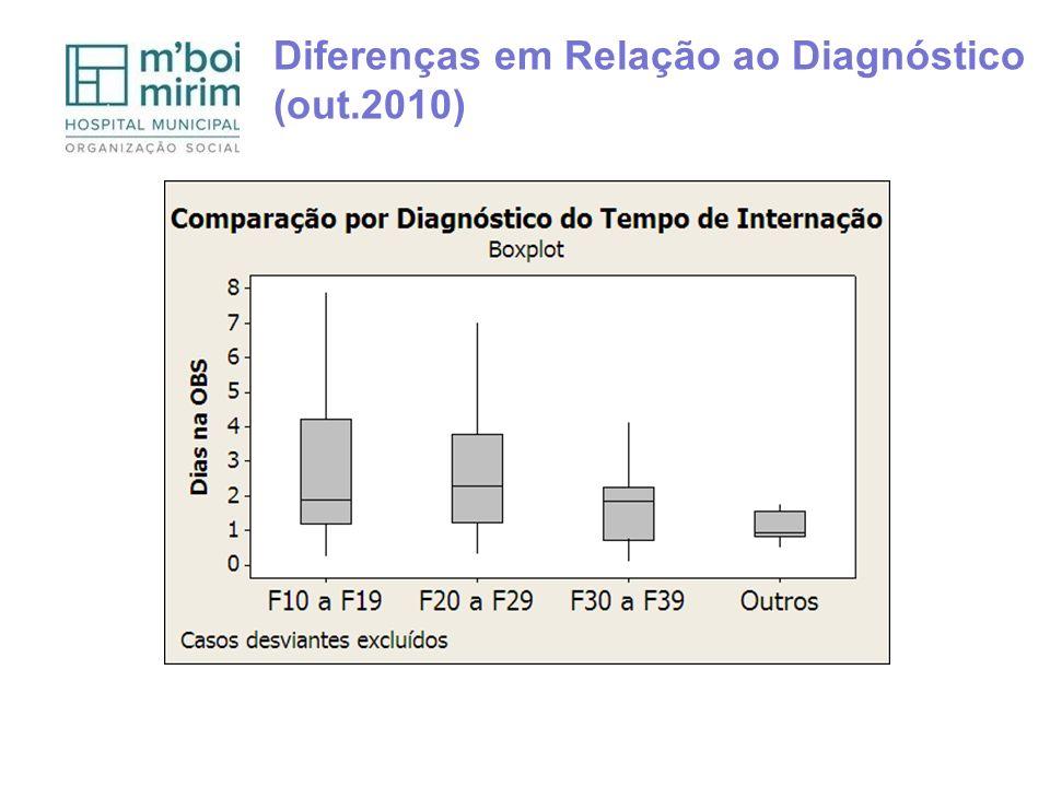 Diferenças em Relação ao Diagnóstico (out.2010)