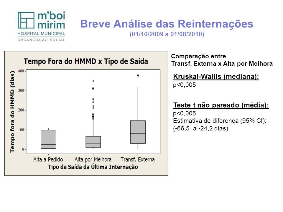 (01/10/2009 a 01/08/2010) Comparação entre Transf. Externa x Alta por Melhora Kruskal-Wallis (mediana): p<0,005 Teste t não pareado (média): p<0,005 E