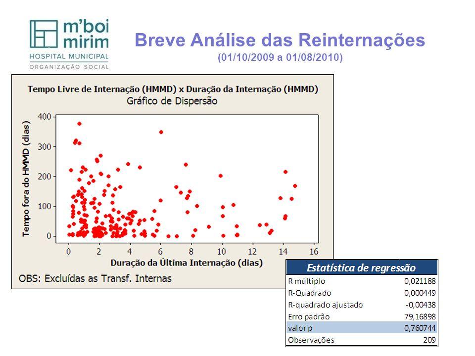 Breve Análise das Reinternações (01/10/2009 a 01/08/2010)
