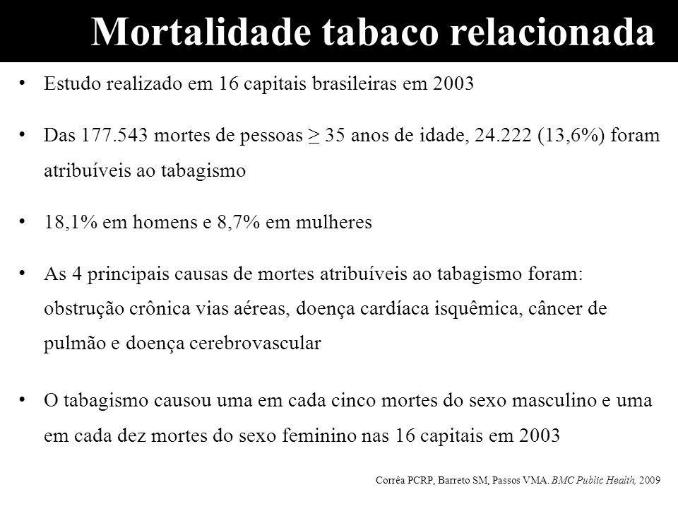 Mortalidade tabaco relacionada Estudo realizado em 16 capitais brasileiras em 2003 Das 177.543 mortes de pessoas 35 anos de idade, 24.222 (13,6%) fora