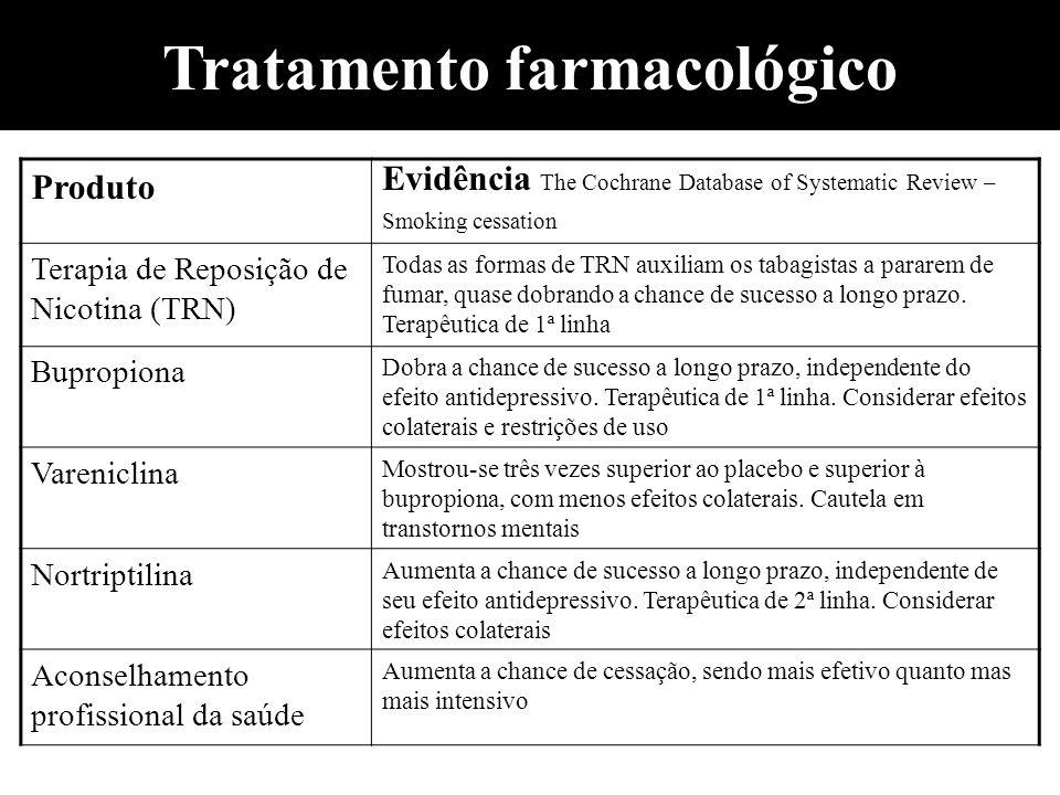 Tratamento farmacológico Produto Evidência The Cochrane Database of Systematic Review – Smoking cessation Terapia de Reposição de Nicotina (TRN) Todas