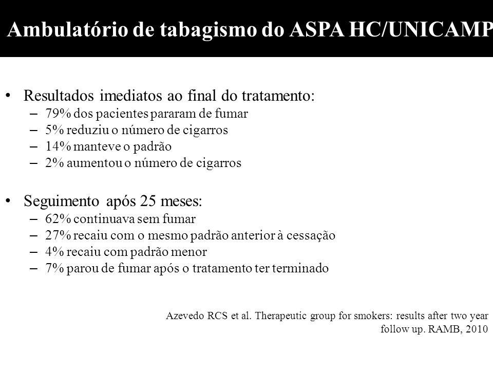 Ambulatório de tabagismo do ASPA HC/UNICAMP Resultados imediatos ao final do tratamento: – 79% dos pacientes pararam de fumar – 5% reduziu o número de