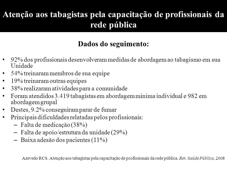 Atenção aos tabagistas pela capacitação de profissionais da rede pública Dados do seguimento: 92% dos profissionais desenvolveram medidas de abordagem