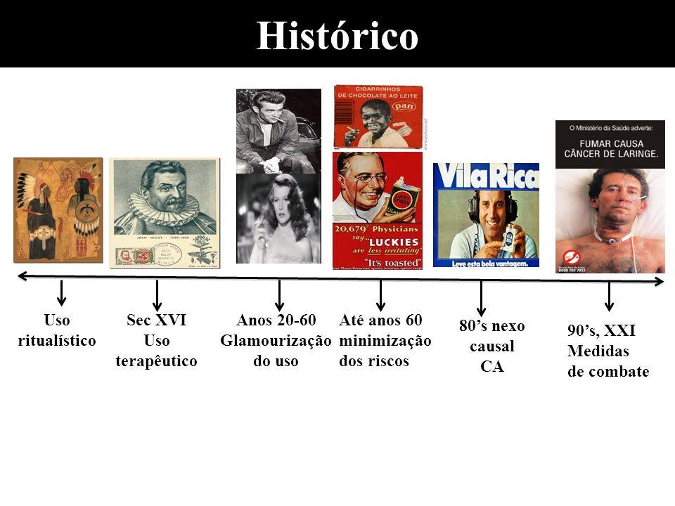Histórico Até anos 60 minimização dos riscos Anos 20-60 Glamourização do uso Sec XVI Uso terapêutico Uso ritualístico 80s nexo causal CA 90s, XXI Medi