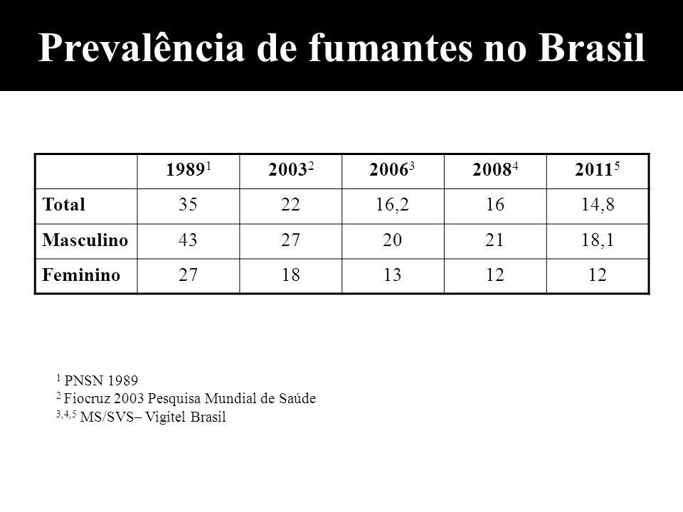 Prevalência de fumantes no Brasil 1989 1 2003 2 2006 3 2008 4 2011 5 Total352216,21614,8 Masculino4327202118,1 Feminino27181312 1 PNSN 1989 2 Fiocruz
