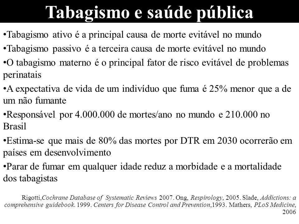 Mortalidade tabaco relacionada Estudo realizado em 16 capitais brasileiras em 2003 Das 177.543 mortes de pessoas 35 anos de idade, 24.222 (13,6%) foram atribuíveis ao tabagismo 18,1% em homens e 8,7% em mulheres As 4 principais causas de mortes atribuíveis ao tabagismo foram: obstrução crônica vias aéreas, doença cardíaca isquêmica, câncer de pulmão e doença cerebrovascular O tabagismo causou uma em cada cinco mortes do sexo masculino e uma em cada dez mortes do sexo feminino nas 16 capitais em 2003 Corrêa PCRP, Barreto SM, Passos VMA.
