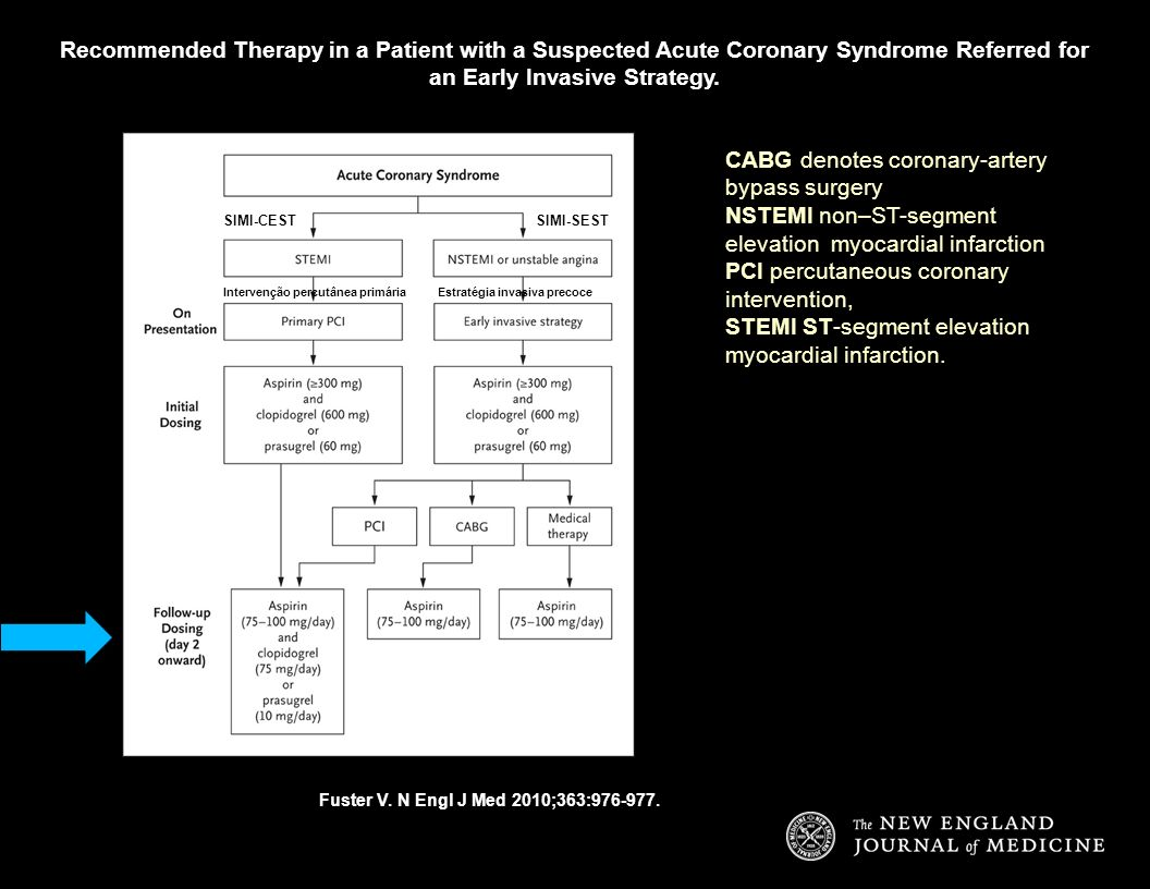 Recommended Therapy in a Patient with a Suspected Acute Coronary Syndrome Referred for an Early Invasive Strategy. Fuster V. N Engl J Med 2010;363:976