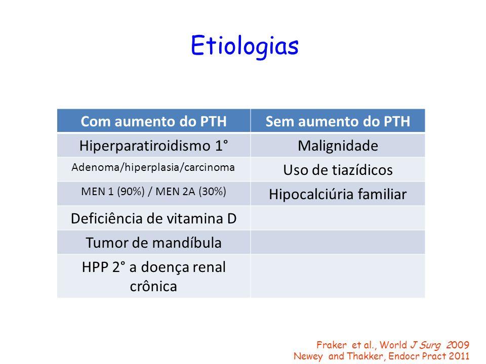 Etiologias Fraker et al., World J Surg 2009 Newey and Thakker, Endocr Pract 2011 Com aumento do PTHSem aumento do PTH Hiperparatiroidismo 1°Malignidad