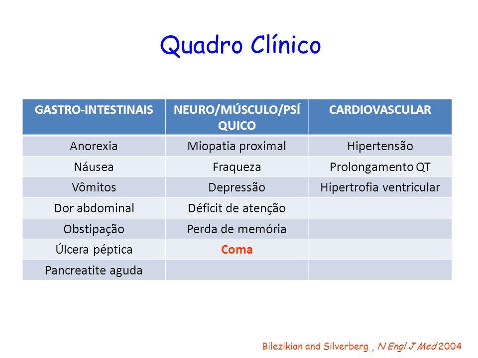 Quadro Clínico GASTRO-INTESTINAISNEURO/MÚSCULO/PSÍ QUICO CARDIOVASCULAR AnorexiaMiopatia proximalHipertensão NáuseaFraquezaProlongamento QT VômitosDep