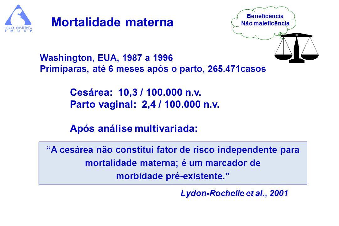Washington, EUA, 1987 a 1996 Primíparas, até 6 meses após o parto, 265.471casos Cesárea: 10,3 / 100.000 n.v. Parto vaginal: 2,4 / 100.000 n.v. Após an