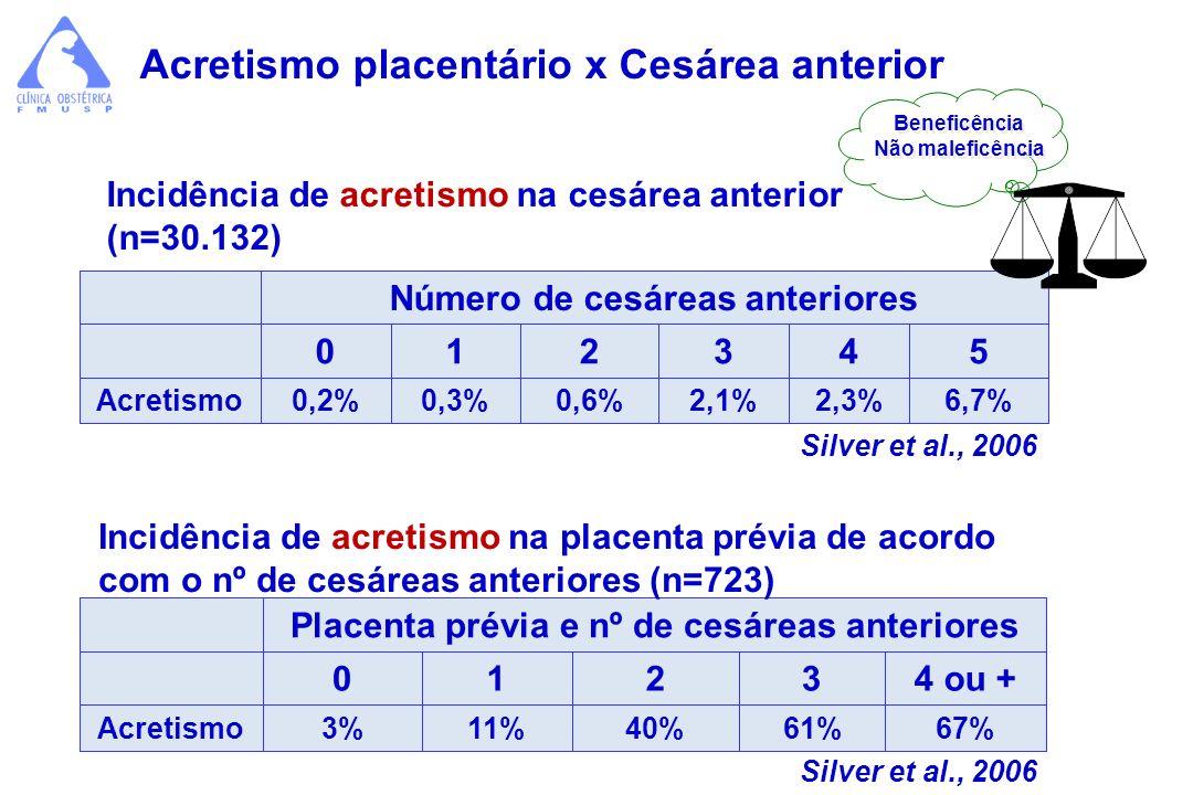 Silver et al., 2006 Placenta prévia e nº de cesáreas anteriores 01234 ou + Acretismo3%11%40%61%67% Incidência de acretismo na placenta prévia de acord