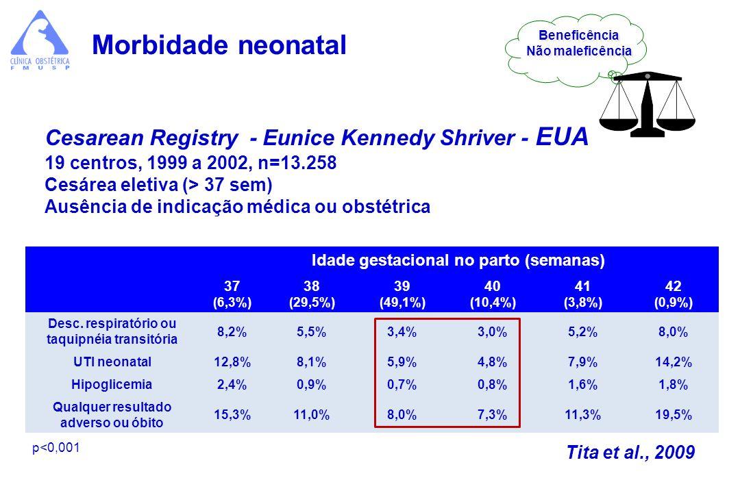 Morbidade neonatal Cesarean Registry - Eunice Kennedy Shriver - EUA 19 centros, 1999 a 2002, n=13.258 Cesárea eletiva (> 37 sem) Ausência de indicação