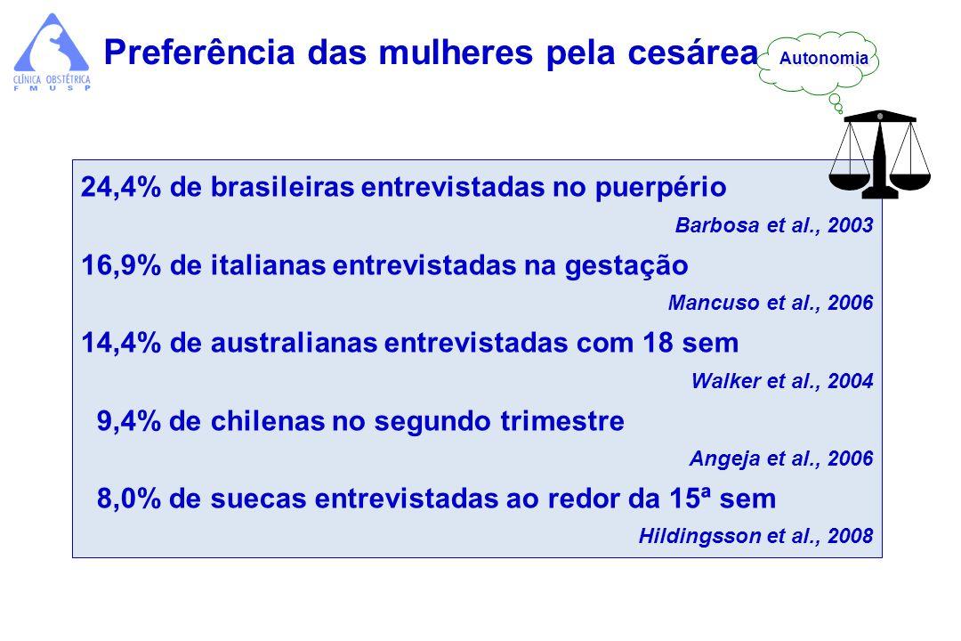 24,4% de brasileiras entrevistadas no puerpério Barbosa et al., 2003 16,9% de italianas entrevistadas na gestação Mancuso et al., 2006 14,4% de austra