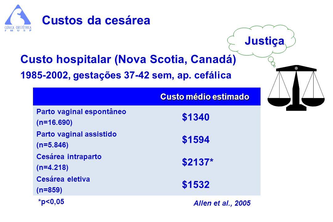 Custos da cesárea Allen et al., 2005 Custo hospitalar (Nova Scotia, Canadá) 1985-2002, gestações 37-42 sem, ap. cefálica Custo médio estimado Parto va