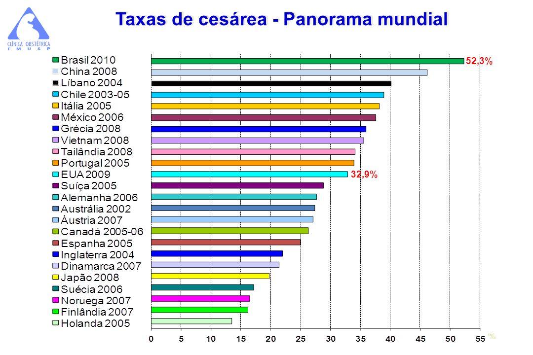 Taxas de cesárea - Panorama mundial 52,3% 32,9%