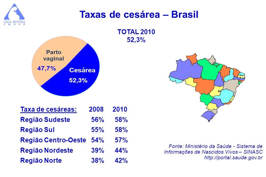 TOTAL 2010 52,3% Taxa de cesáreas: 2008 2010 Região Sudeste56%58% Região Sul55%58% Região Centro-Oeste 54%57% Região Nordeste39%44% Região Norte 38%42