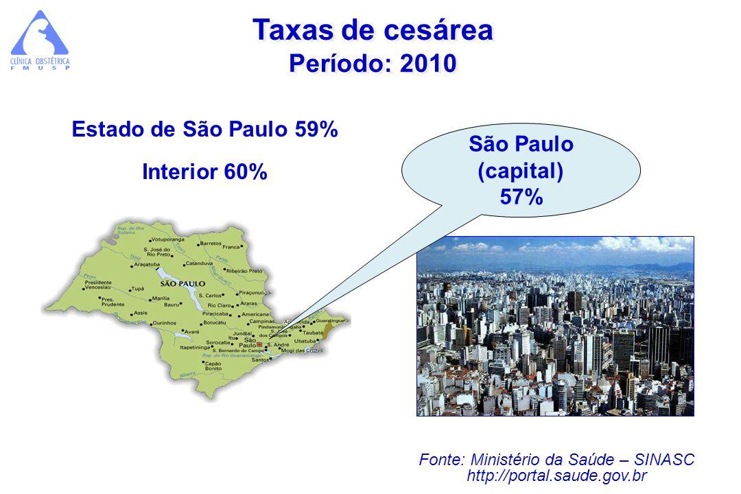Taxas de cesárea Período: 2010 São Paulo (capital) 57% Fonte: Ministério da Saúde – SINASC http://portal.saude.gov.br Estado de São Paulo 59% Interior