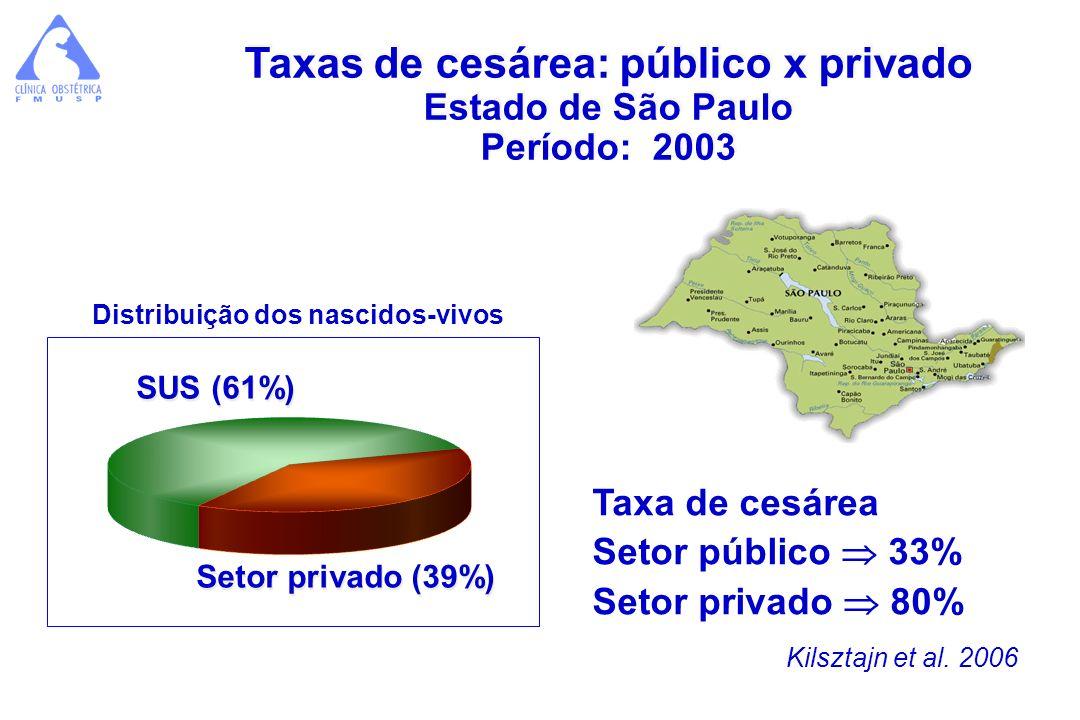 Taxa de cesárea Setor público 33% Setor privado 80% Taxas de cesárea: público x privado Estado de São Paulo Período: 2003 Taxas de cesárea: público x