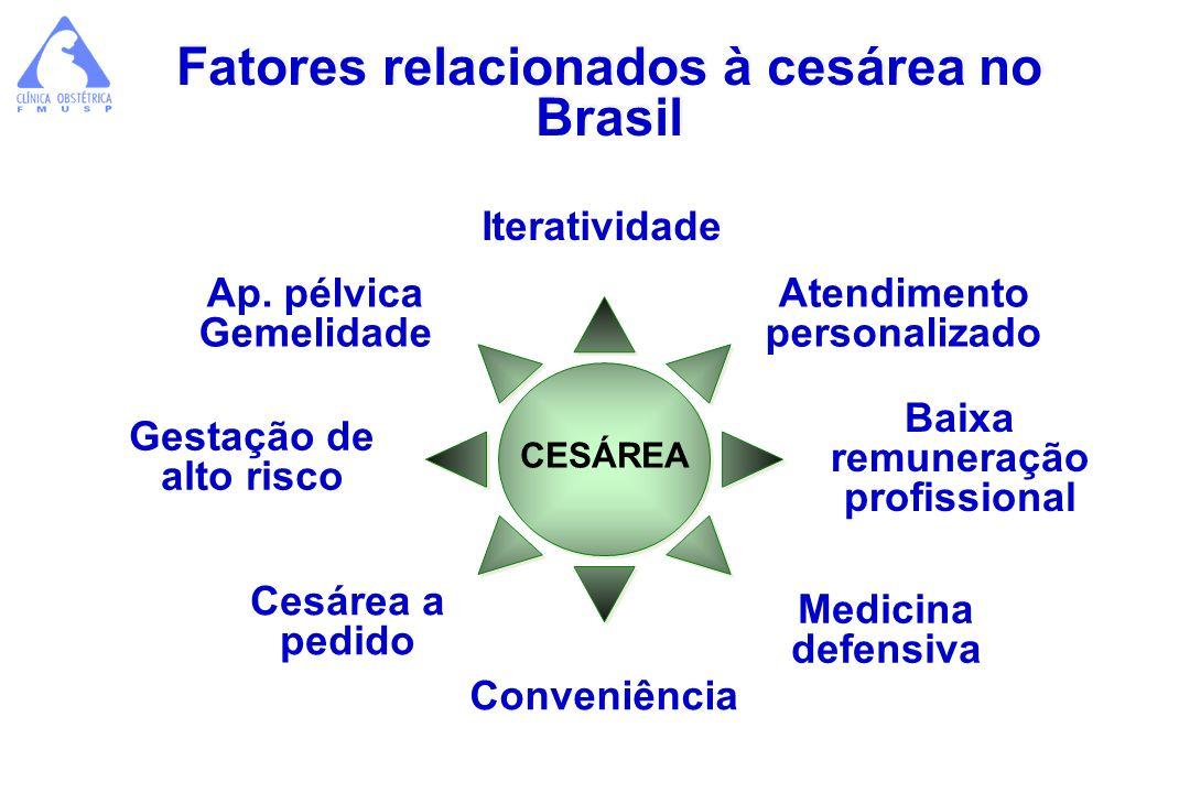 Fatores relacionados à cesárea no Brasil Cesárea a pedido CESÁREA Iteratividade Atendimento personalizado Ap. pélvica Gemelidade Baixa remuneração pro