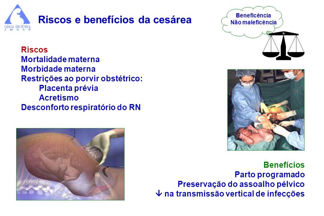 Benefícios Parto programado Preservação do assoalho pélvico na transmissão vertical de infecções Riscos Mortalidade materna Morbidade materna Restriçõ