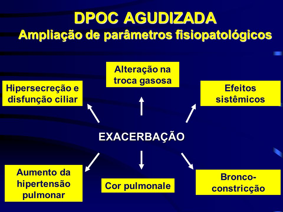 EXACERBAÇÃO DPOC AGUDIZADA Ampliação de parâmetros fisiopatológicos Alteração na troca gasosa Efeitos sistêmicos Hipersecreção e disfunção ciliar Aumento da hipertensão pulmonar Cor pulmonale Bronco- constricção