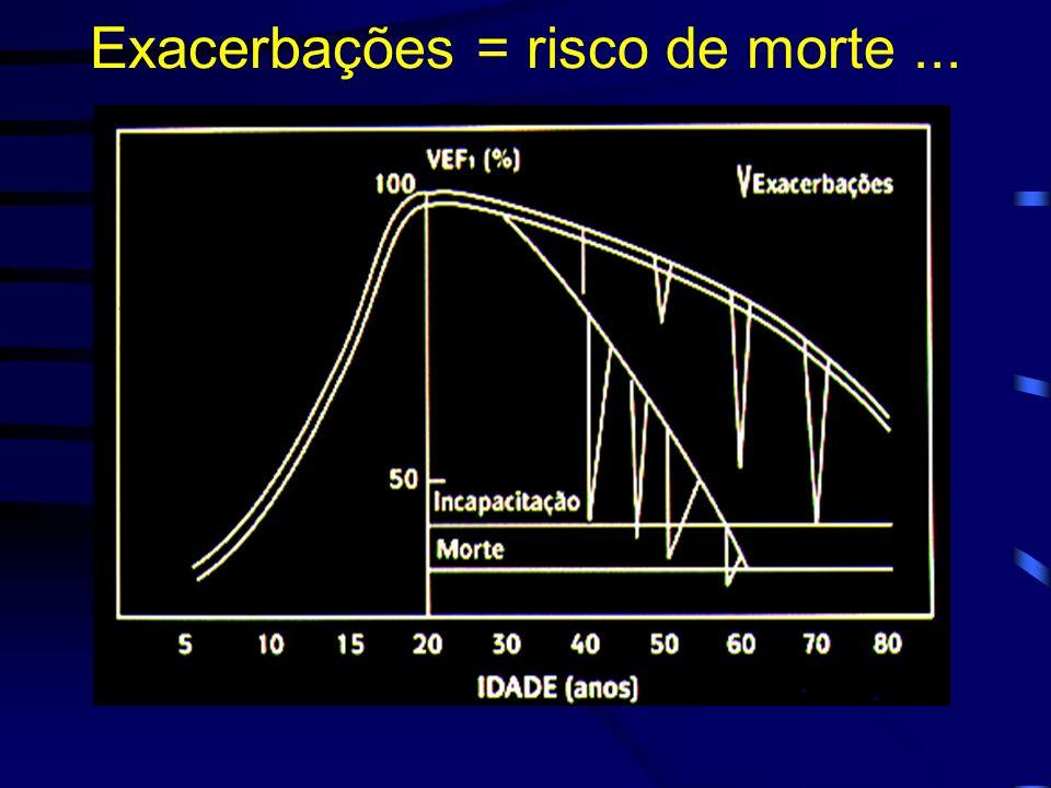 Exacerbações = risco de morte...