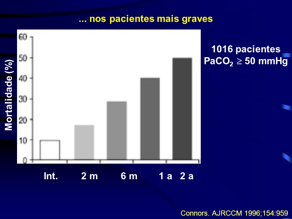 Mortalidade (%) Int.2 m6 m1 a2 a Connors. AJRCCM 1996;154:959 1016 pacientes PaCO 2 50 mmHg... nos pacientes mais graves