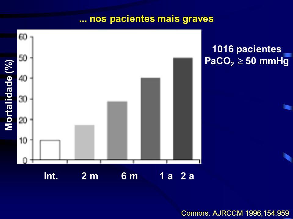 Mortalidade (%) Int.2 m6 m1 a2 a Connors.AJRCCM 1996;154:959 1016 pacientes PaCO 2 50 mmHg...