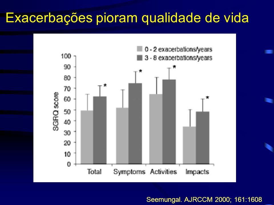Exacerbações pioram qualidade de vida Seemungal. AJRCCM 2000; 161:1608