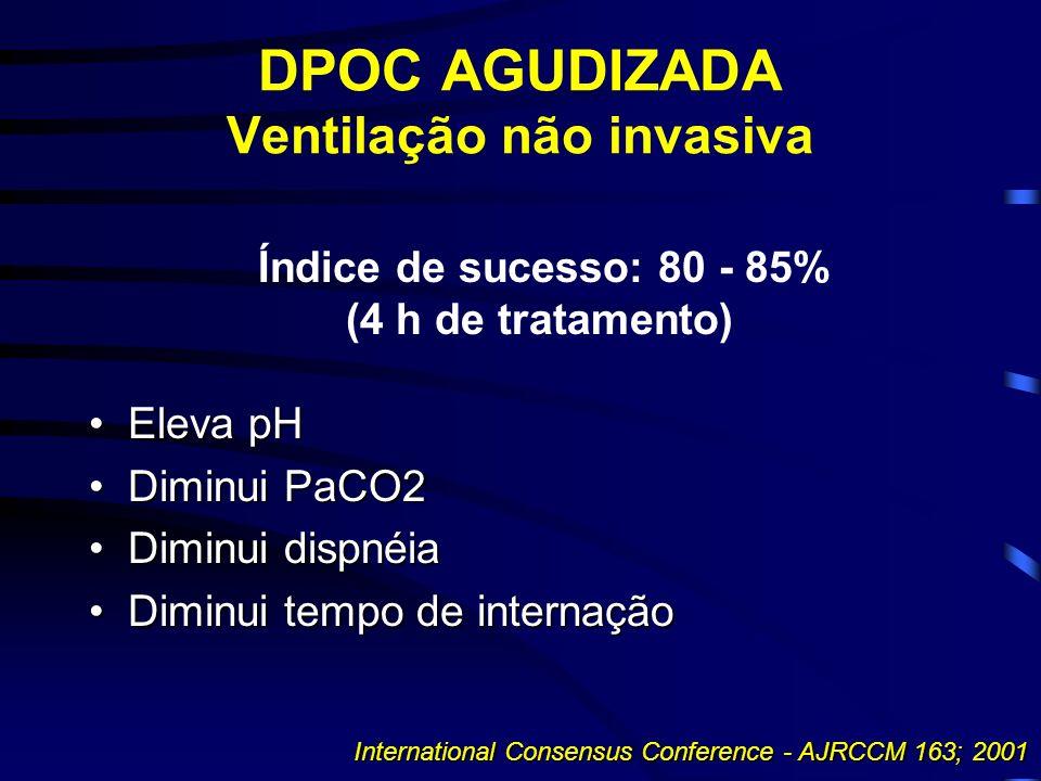 DPOC AGUDIZADA Ventilação não invasiva Índice de sucesso: 80 - 85% (4 h de tratamento) Eleva pHEleva pH Diminui PaCO2Diminui PaCO2 Diminui dispnéiaDiminui dispnéia Diminui tempo de internaçãoDiminui tempo de internação International Consensus Conference - AJRCCM 163; 2001