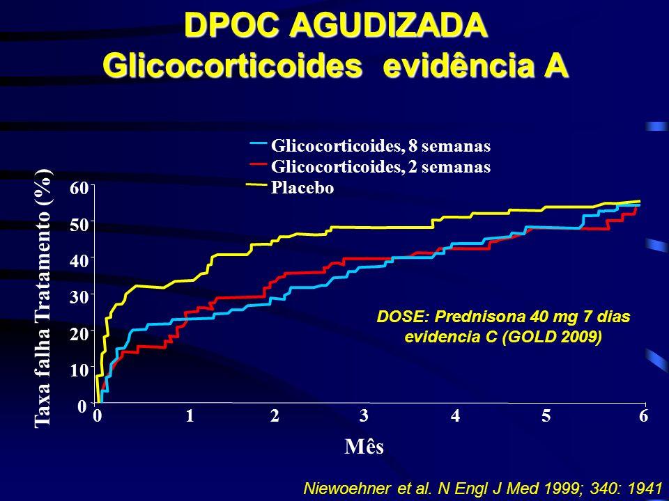 DPOC AGUDIZADA Glicocorticoides evidência A 01234560123456 0 10 20 30 40 50 60 Taxa falha Tratamento (%) Glicocorticoides, 8 semanas Glicocorticoides, 2 semanas Placebo Mês Niewoehner et al.