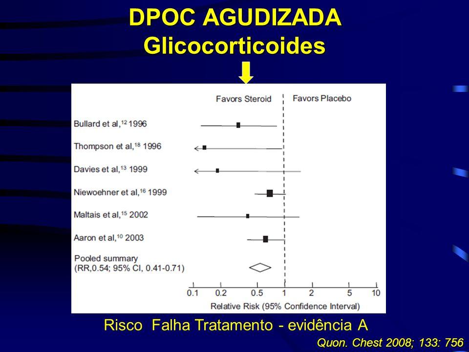 Quon. Chest 2008; 133: 756 Risco Falha Tratamento - evidência A DPOC AGUDIZADA Glicocorticoides